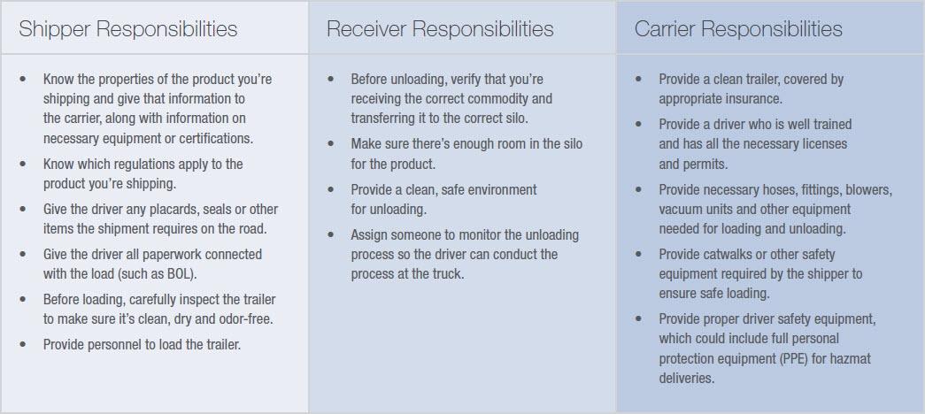 Dry-Bulk-Responsibilities-Chart