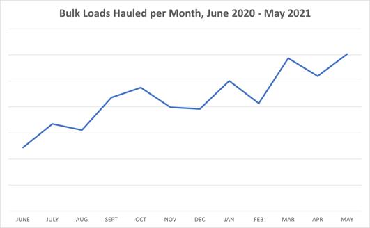 June20-May21-graph