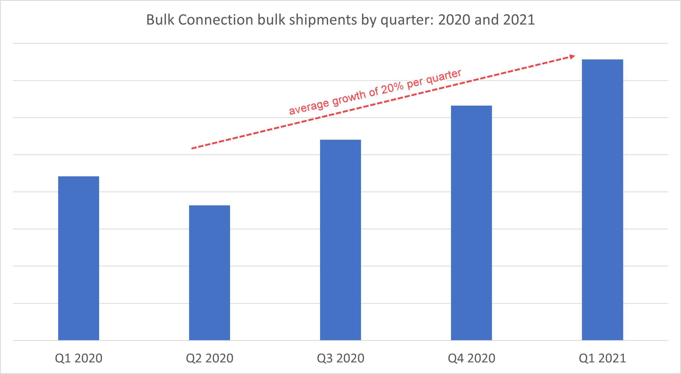 March-bulk-freight-volume-graph